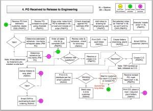 Business Process Improvement  The Organization's