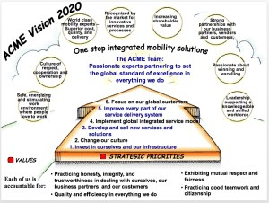 Business Process Improvement  The Organization's