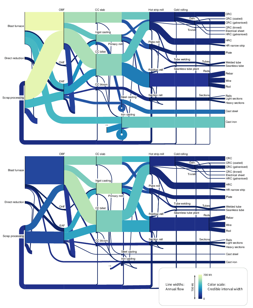 hight resolution of sankey diagram