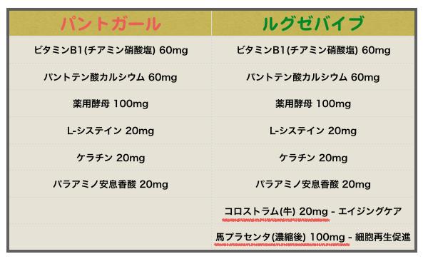 ルグゼバイブとパントガールの成分比較