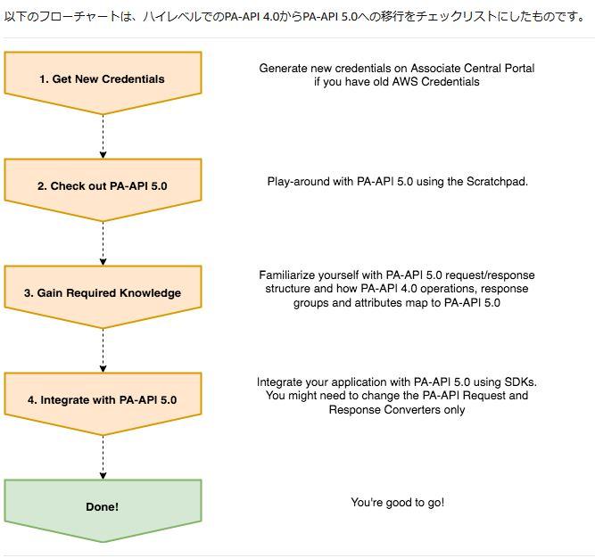 API5.0の以降方法