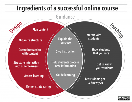 Ingredients-successful-online-course-infographic@x4
