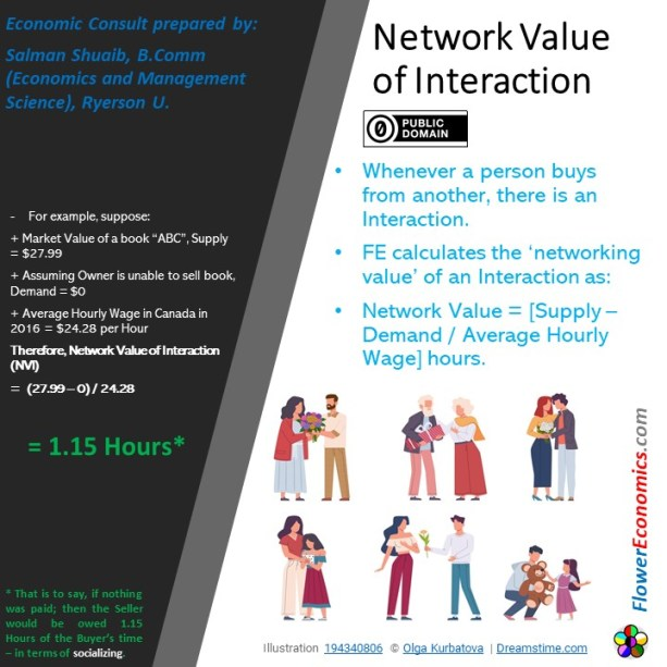 Network Value of Interaction