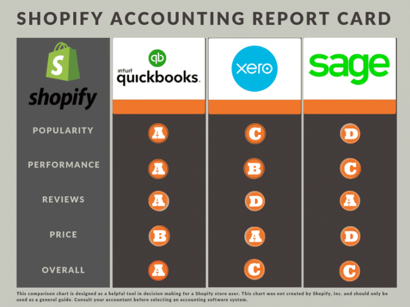 Best Accounting Software for Shopify