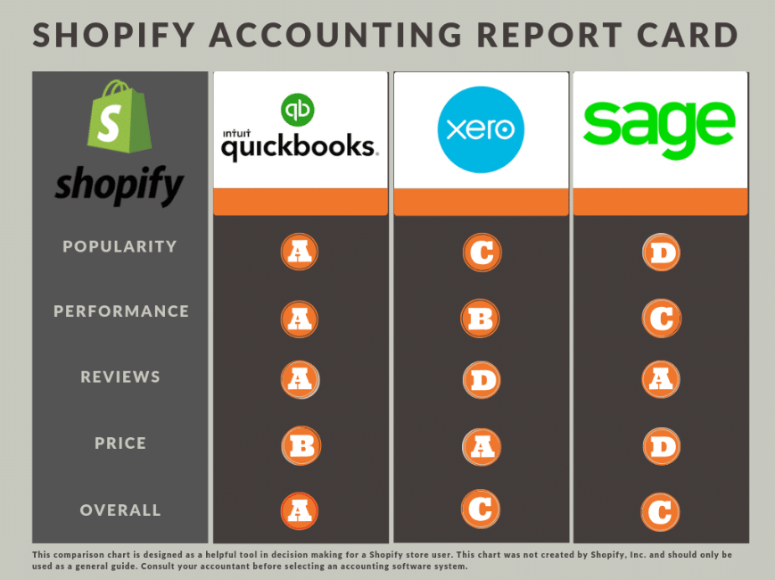 Best Shopify Accounting Software