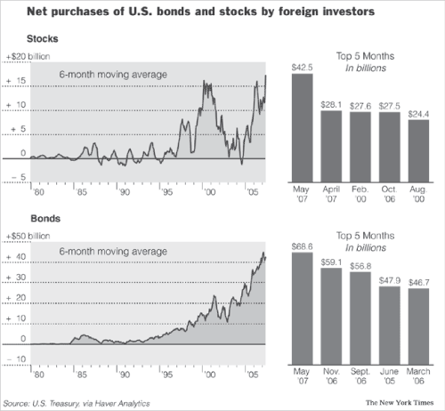 Net purchase of U.S. bonds and stocks by foreign investors