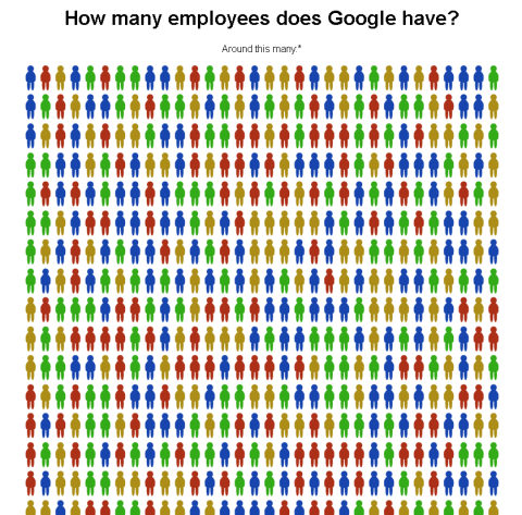 How many employees does Google have?