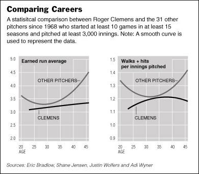Roger Clemens - NYT