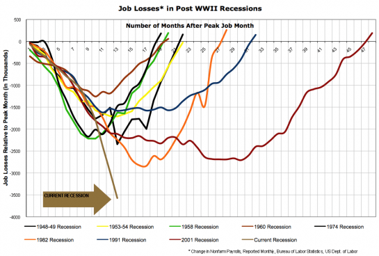 More Job losses than ever in the US