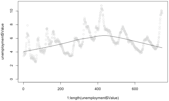 How to: make a scatterplot with a smooth fitted line