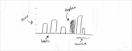7 Basic Rules for Making Charts and Graphs | FlowingData