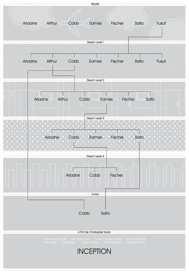 Inception dream levels explained in flowchart | FlowingData