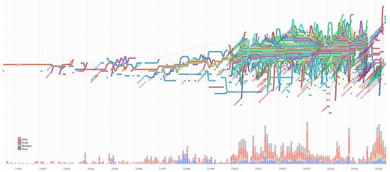 Software evolution storylines | FlowingData