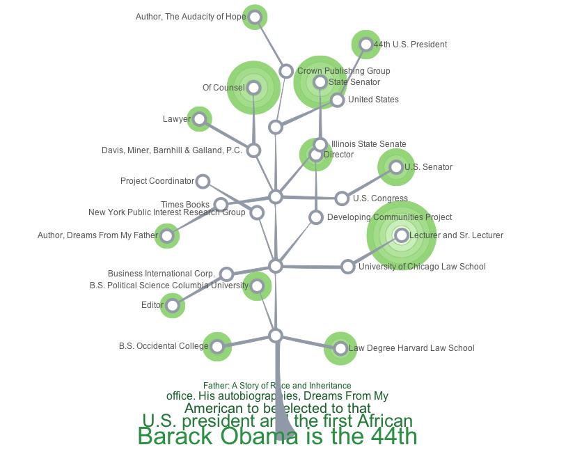 build your linkedin career tree