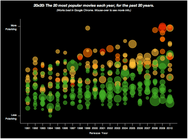 Visual evidence that movies are getting worse   FlowingData