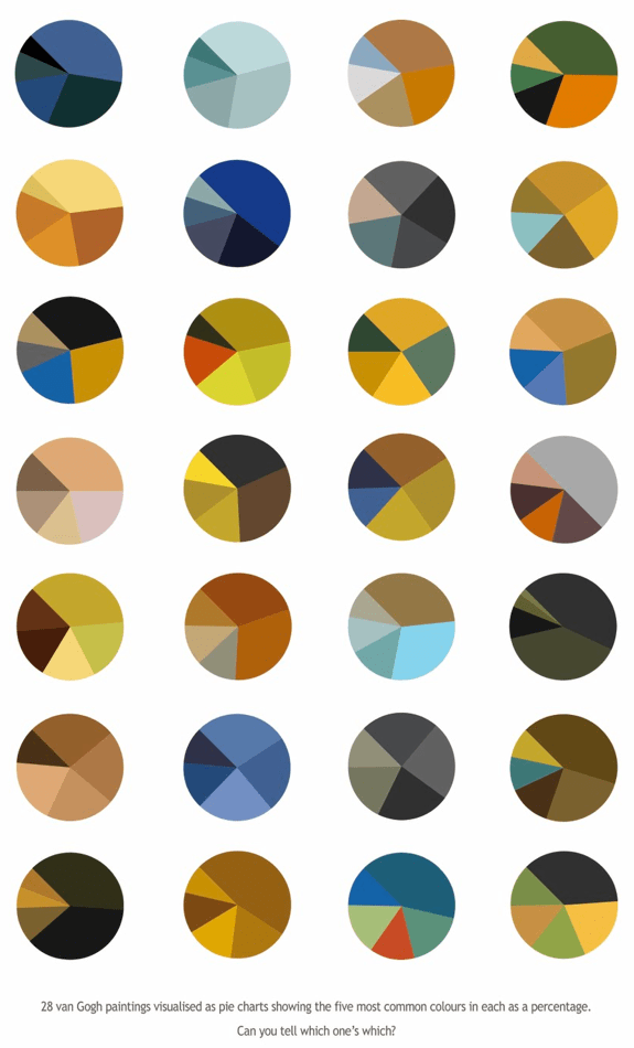 Vincent Van Gogh Paintings As Pie Charts Flowingdata