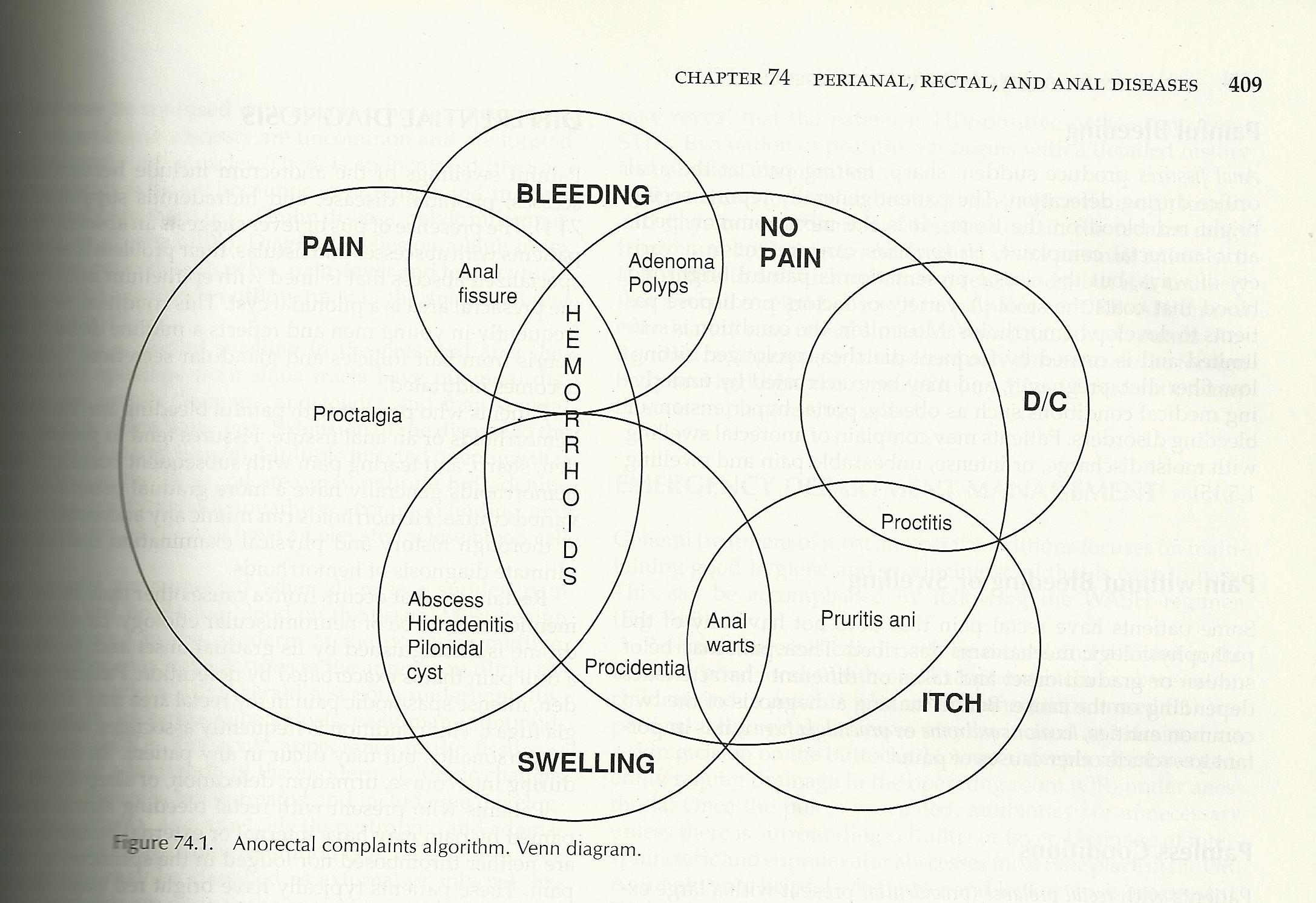 platypus venn diagram 4 pin round trailer plug wiring hemorrhoid