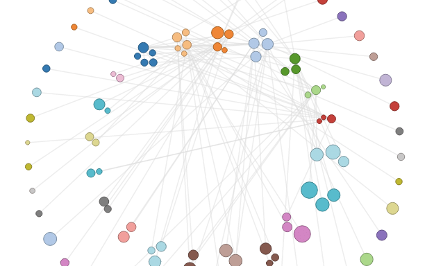 How to make an interactive network visualization flowingdata circular network layout ccuart