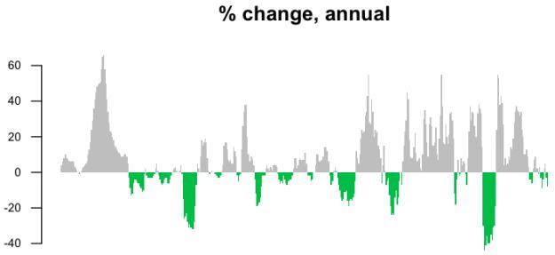 03-Percent change, annual