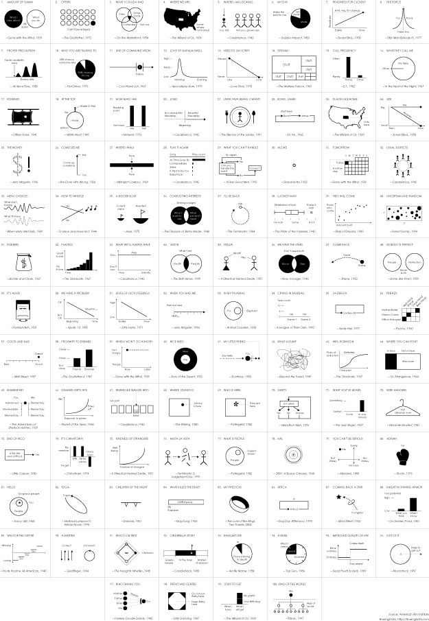 Famous Movie Quotes Extraordinary Famous Movie Quotes As Charts FlowingData