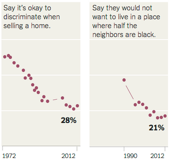 Views of White Americans by Amanda Cox at NYT