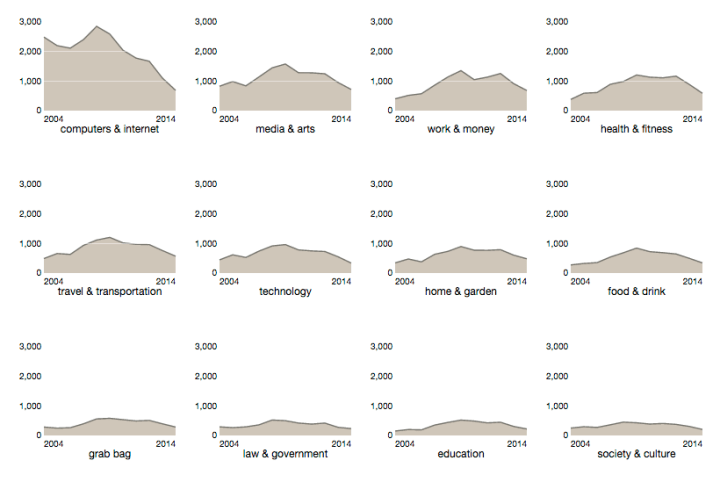 How to Make Interactive Linked Small Multiples | FlowingData