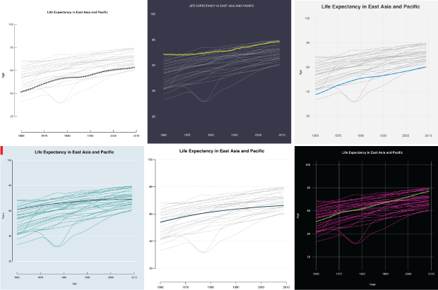 Drawing Lines In R : Moving past default r charts flowingdata