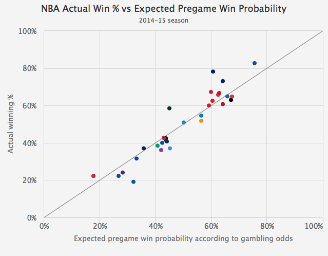 Statistical modelling of gambling probabilities gettler casino royale