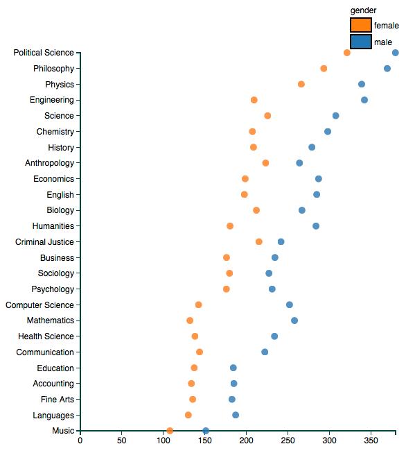 Professor ratings