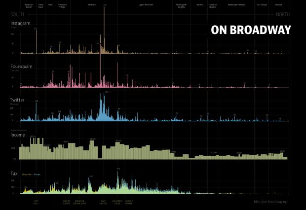 Broadway data strip