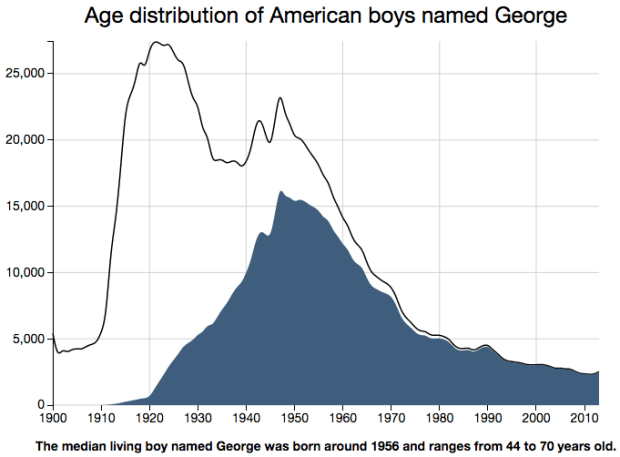 Name age of George