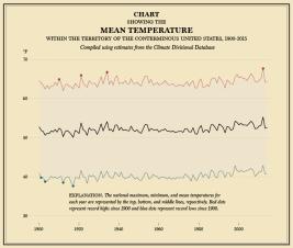 Temperature Over Time