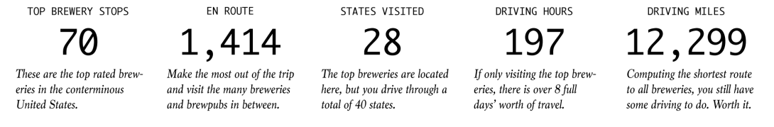 Brewery Road Trip Numbers