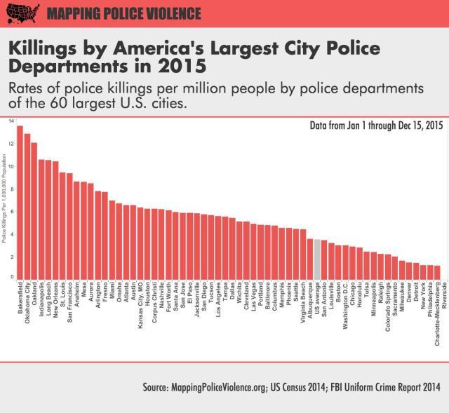 Police violence incident data   FlowingData