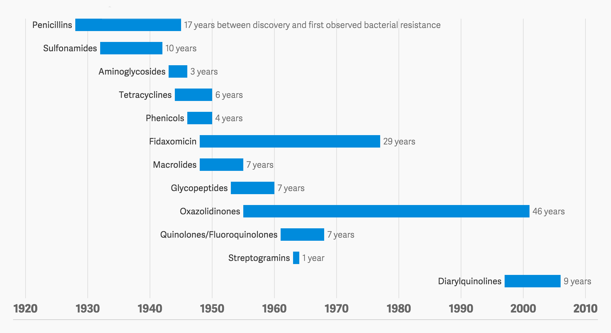 Antibiotic history and the winning bacteria | FlowingData