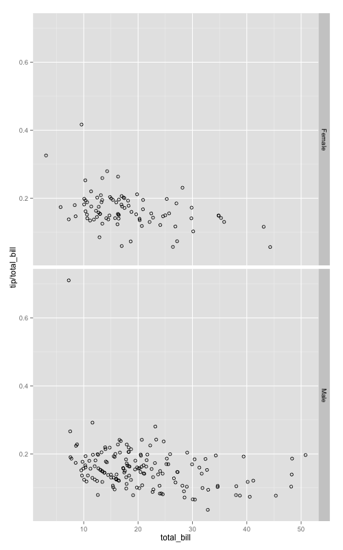 ggplot / Facets with scatterplots