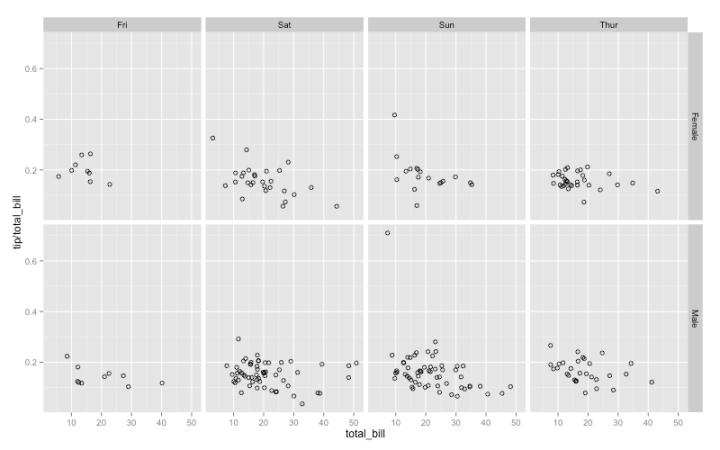 Comparing ggplot2 and R Base Graphics   FlowingData