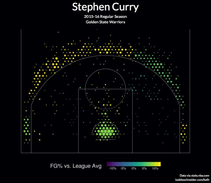 Stephen Curry shot chart