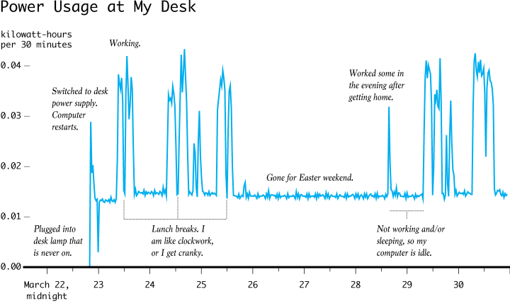 Power usage at my desk