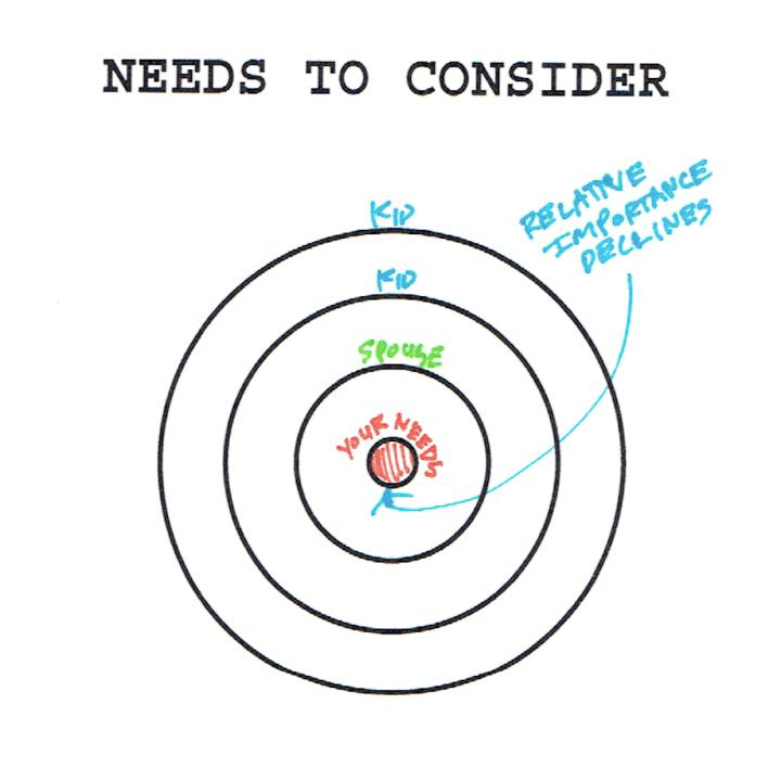 Needs to consider