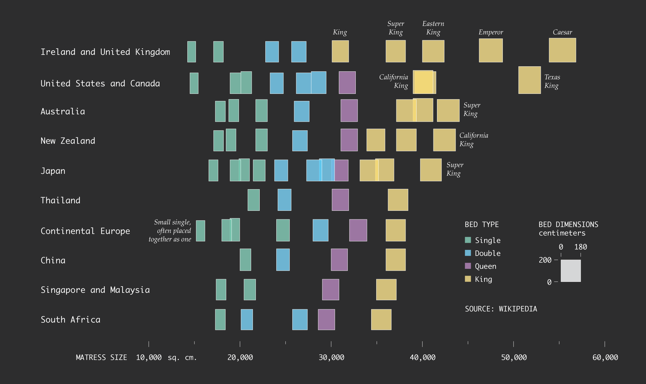 Bed Sizes Around The World Flowingdata