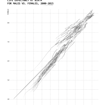 Shows changes over time, although not super clear with this dataset