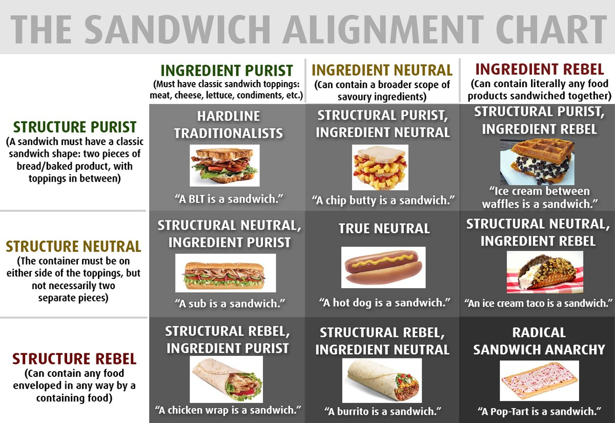 Image result for sandwich alignment chart