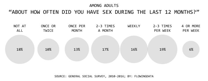 Married People Have More Sex  Flowingdata-4338