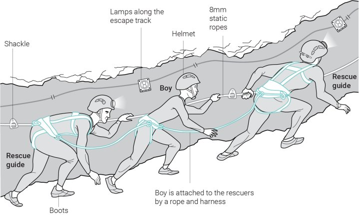 Graphics Explaining Thai Boys Rescue Flowingdata