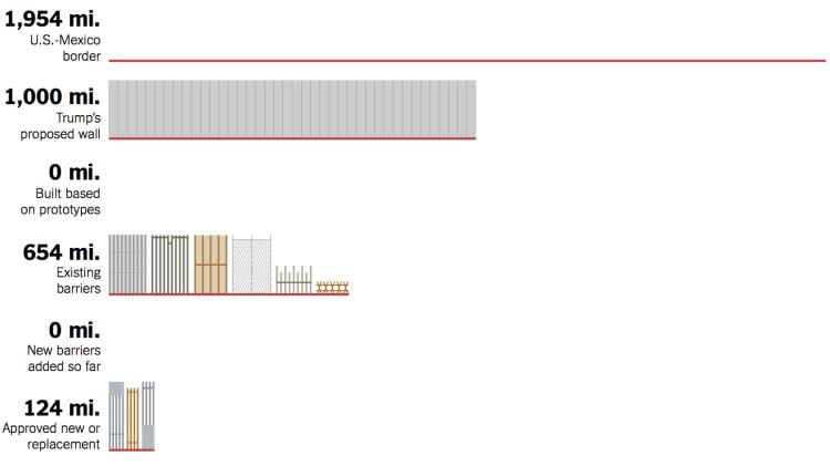 https://i0.wp.com/flowingdata.com/wp-content/uploads/2019/01/Border-wall.png?fit=750%2C421&ssl=1