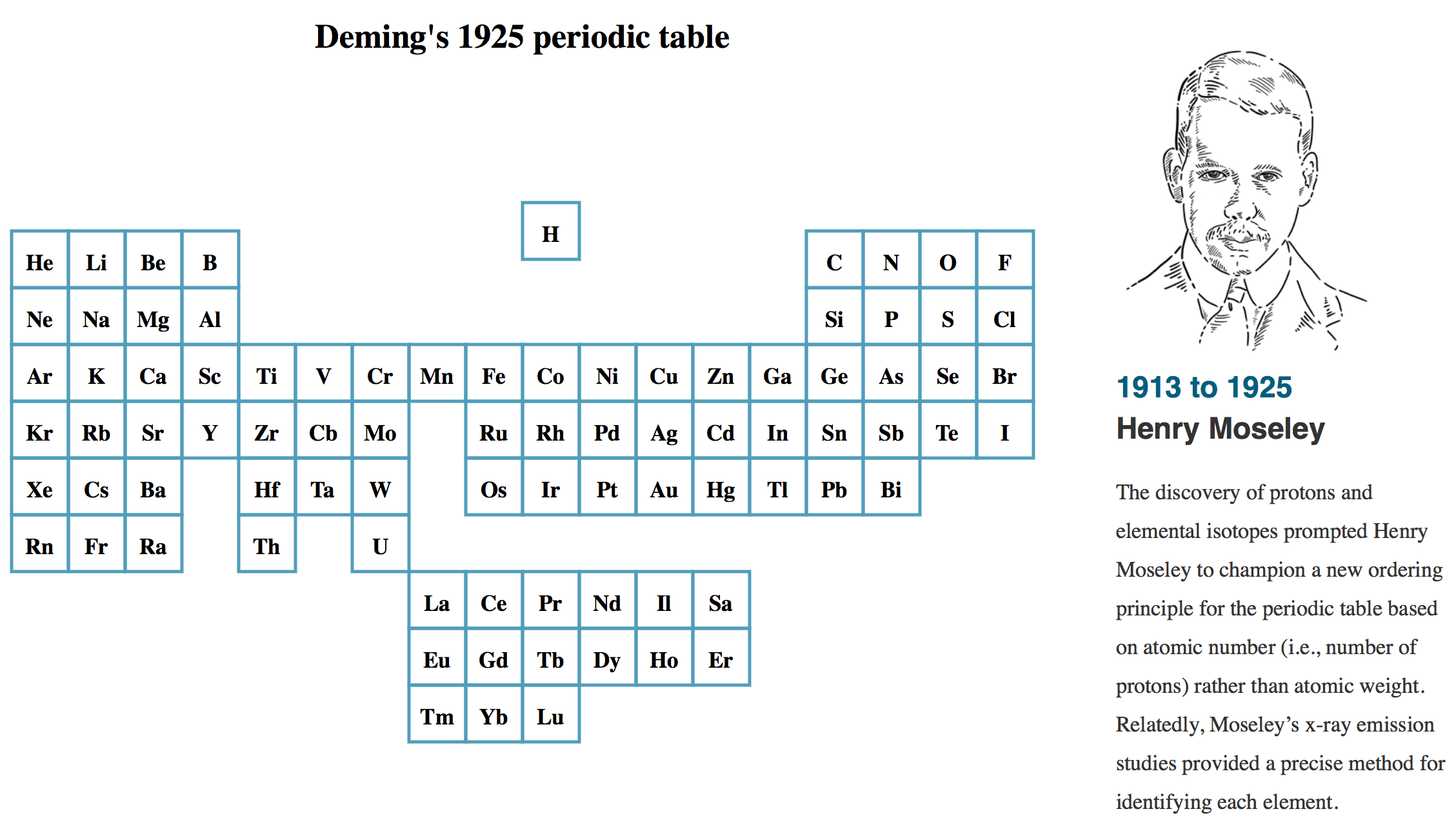 Evolution of the periodic table of elements