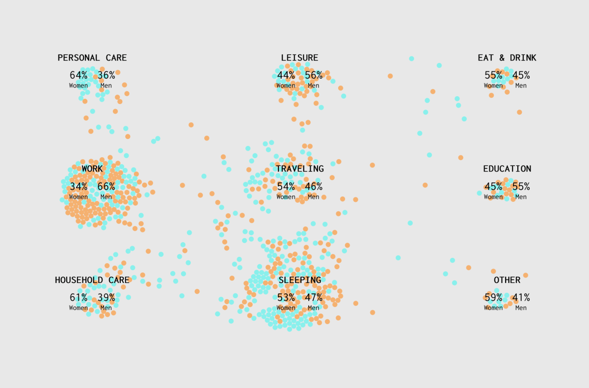 A Day in the Life: Women and Men | FlowingData