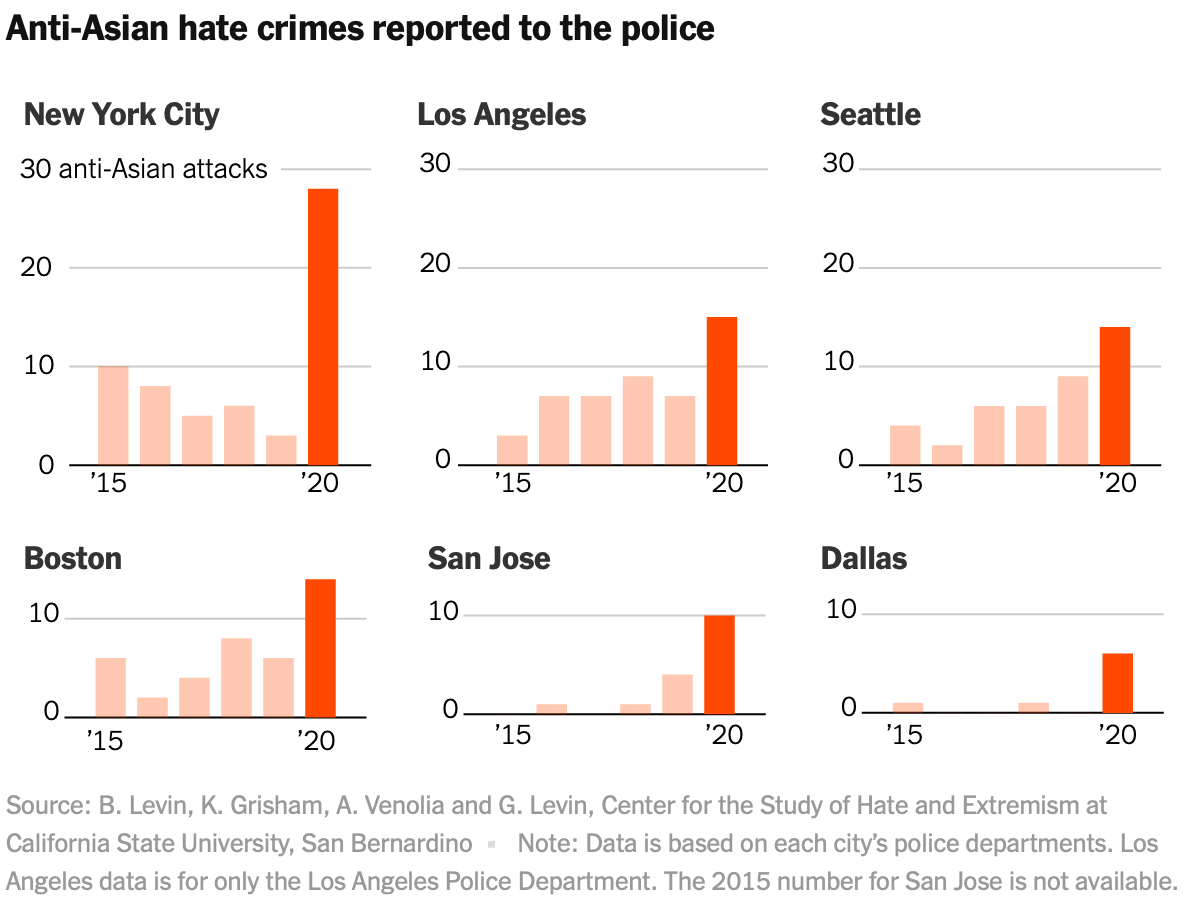 Collecting reports of anti-Asian hate crimes