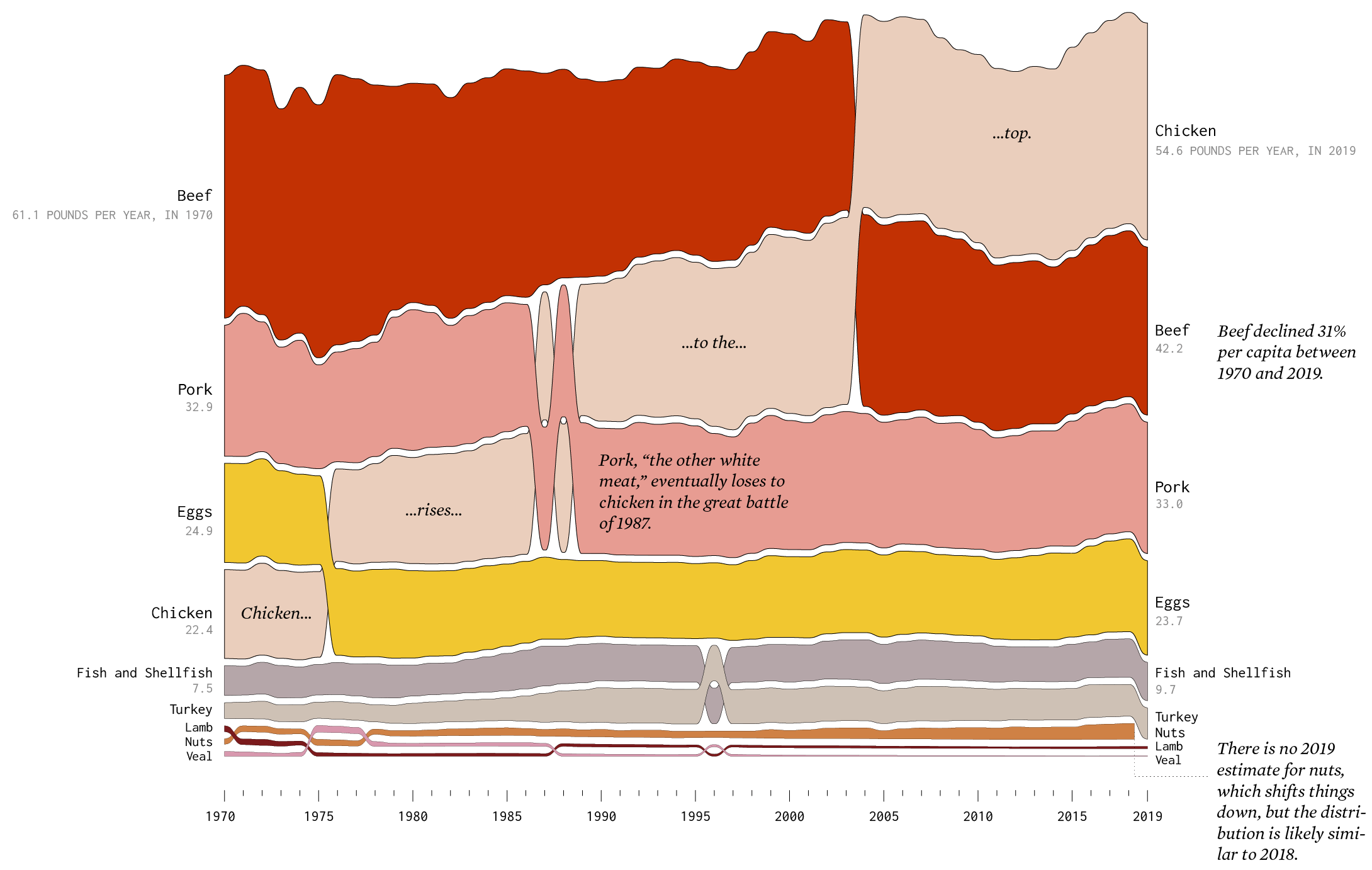 flowingdata-eating-over-the-years
